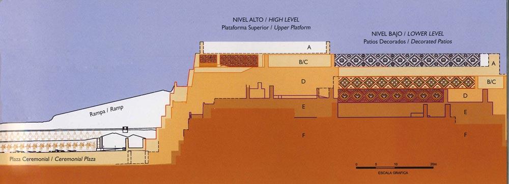 Huaca de la luna. Coupe des différentes périodes
